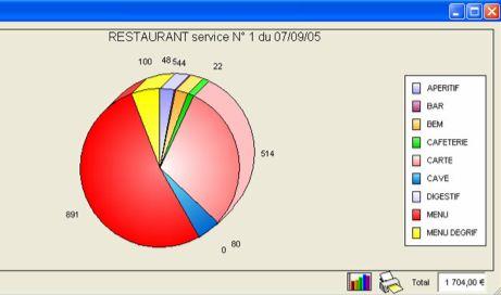 euresto: graphique